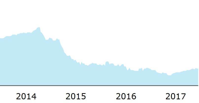 oprocentowanie lokat bankowych prognoza 2018